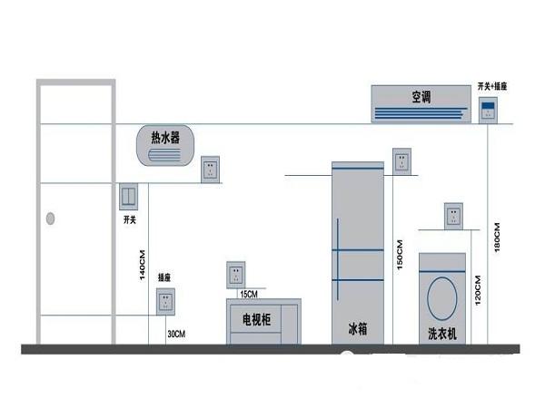 开线槽必须画线施工,埋置深度应大于15mm。如墙、地面开槽遇到结构钢筋,无法达到埋置深度,可采用蜡管   插座接线应为上为接地、左零右相,在螺口灯头外壳不得接相线。线盒内导线余量不得150mm。   凿好线槽排入专用的PVC阻燃型电线管,管壁1.0mm,线管在线槽中必须固定,线管布线原则为横平竖直   开线槽必须画线施工,埋置深度应大于15mm。   电源插座高度280-300mm,空调机插座高度可在180050mm,电视柜等特殊位置可在800mm   冷热水管应左热右冷,间距30m